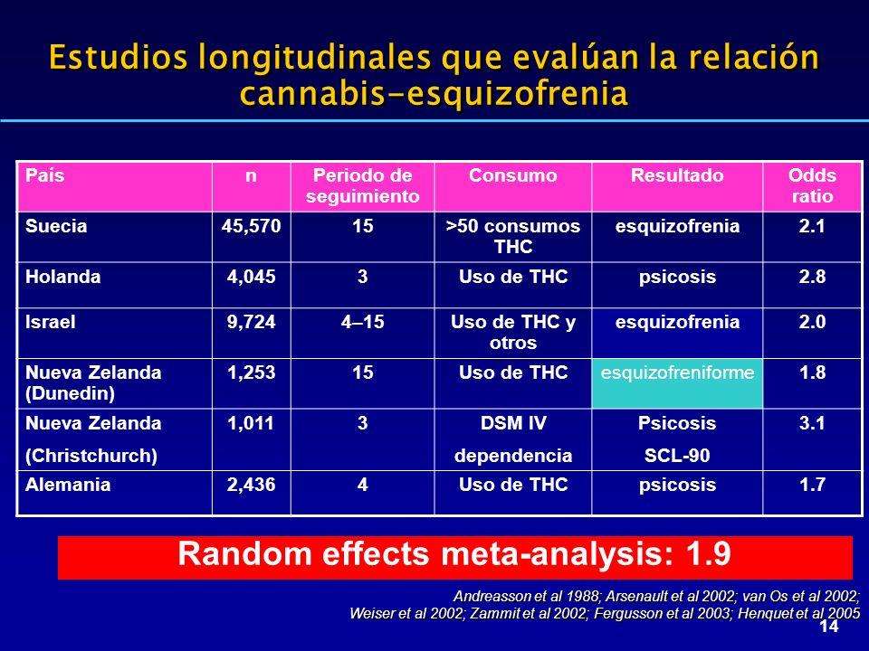 14 Andrasson et al 1988; Arsenault et al 2002; van Os et al 2002; Weiser et al 2002; Zammit et al 2002; Fergusson et al 2003; Henquet et al 2005 Andreasson et al 1988; Arsenault et al 2002; van Os et al 2002; Weiser et al 2002; Zammit et al 2002; Fergusson et al 2003; Henquet et al 2005 Random effects meta-analysis: 1.9 Estudios longitudinales que evalúan la relación cannabis-esquizofrenia PaísnPeriodo de seguimiento ConsumoResultadoOdds ratio Suecia45,57015>50 consumos THC esquizofrenia2.1 Holanda4,0453Uso de THCpsicosis2.8 Israel9,7244–15Uso de THC y otros esquizofrenia2.0 Nueva Zelanda (Dunedin) 1,25315Uso de THCesquizofreniforme1.8 Nueva Zelanda (Christchurch) 1,0113DSM IV dependencia Psicosis SCL-90 3.1 Alemania2,4364Uso de THCpsicosis1.7