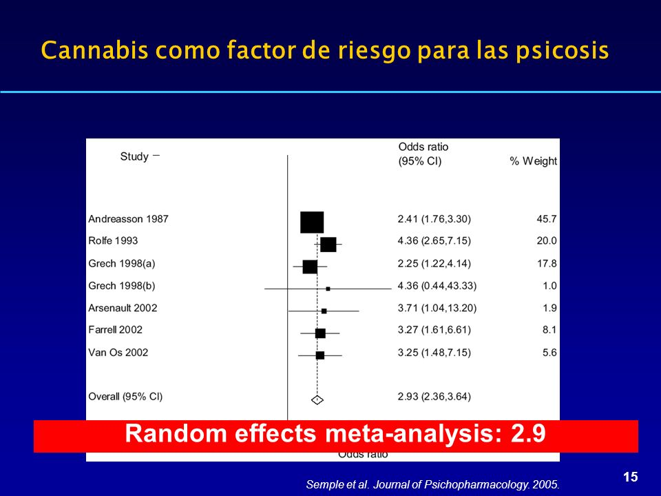 15 Semple et al. Journal of Psichopharmacology. 2005. Cannabis como factor de riesgo para las psicosis Random effects meta-analysis: 2.9