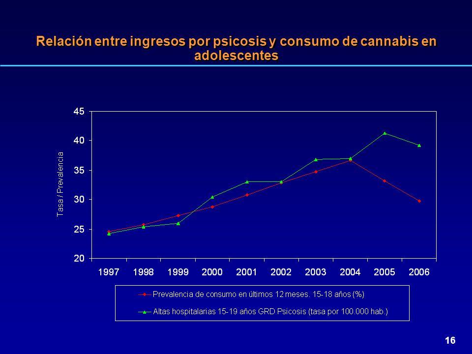 16 Relación entre ingresos por psicosis y consumo de cannabis en adolescentes