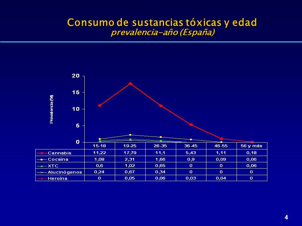 4 Consumo de sustancias tóxicas y edad prevalencia-año (España)