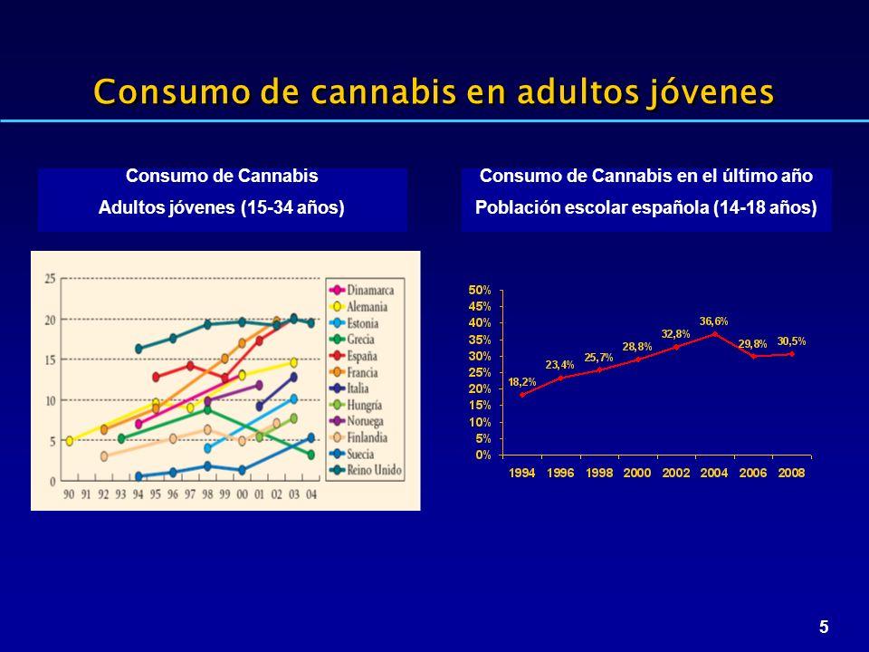5 Consumo de cannabis en adultos jóvenes Consumo de Cannabis Adultos jóvenes (15-34 años) Consumo de Cannabis en el último año Población escolar española (14-18 años)