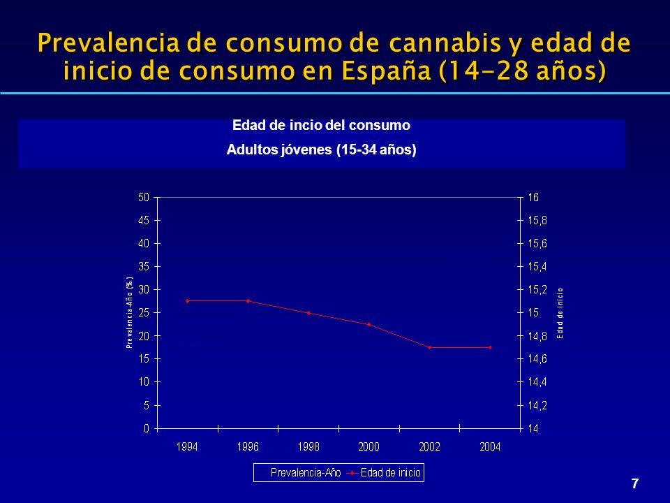 7 Prevalencia de consumo de cannabis y edad de inicio de consumo en España (14-28 años) Edad de incio del consumo Adultos jóvenes (15-34 años)