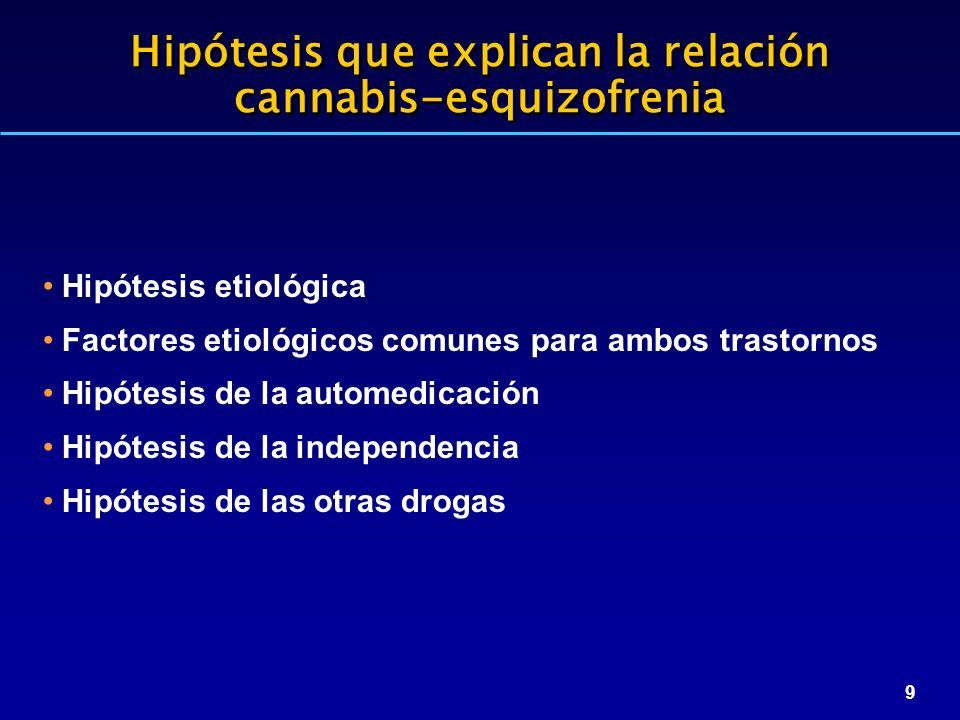 9 Hipótesis que explican la relación cannabis-esquizofrenia Hipótesis etiológica Factores etiológicos comunes para ambos trastornos Hipótesis de la automedicación Hipótesis de la independencia Hipótesis de las otras drogas