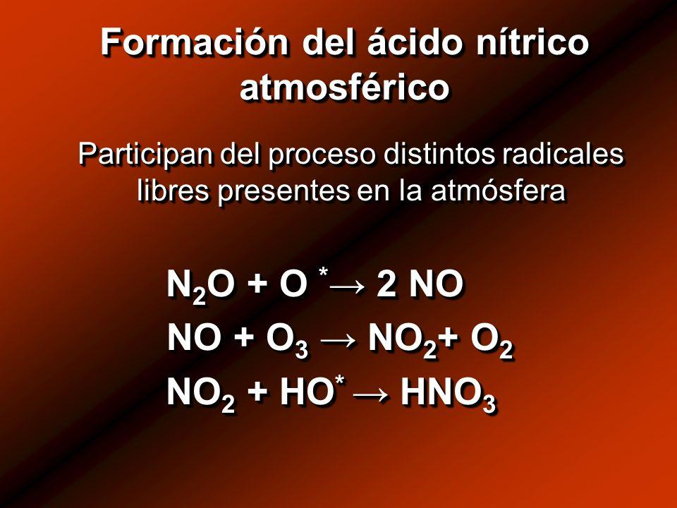 Formación del ácido nítrico atmosférico Participan del proceso distintos radicales libres presentes en la atmósfera Participan del proceso distintos radicales libres presentes en la atmósfera N 2 O + O * 2 NO N 2 O + O * 2 NO NO + O 3 NO 2 + O 2 NO + O 3 NO 2 + O 2 NO 2 + HO * HNO 3 NO 2 + HO * HNO 3 Participan del proceso distintos radicales libres presentes en la atmósfera Participan del proceso distintos radicales libres presentes en la atmósfera N 2 O + O * 2 NO N 2 O + O * 2 NO NO + O 3 NO 2 + O 2 NO + O 3 NO 2 + O 2 NO 2 + HO * HNO 3 NO 2 + HO * HNO 3