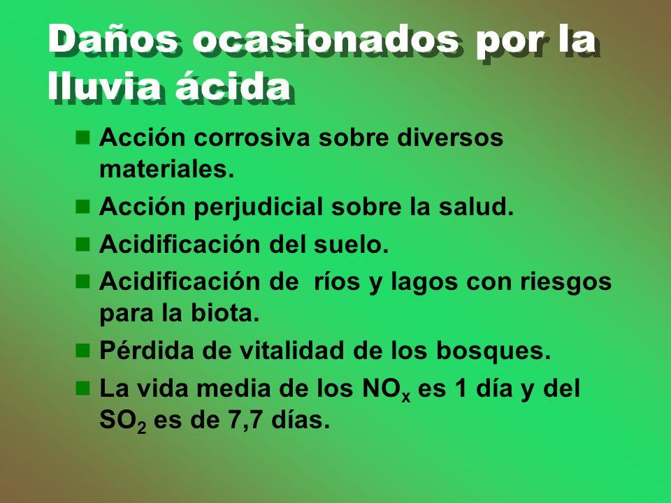 Daños ocasionados por la lluvia ácida Acción corrosiva sobre diversos materiales.