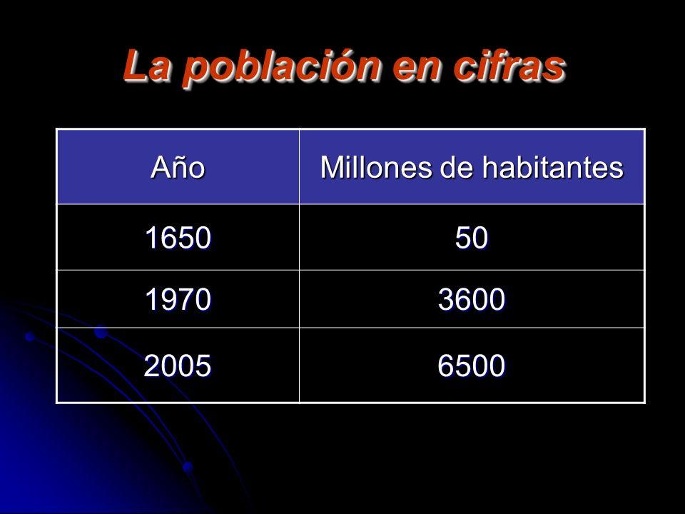 La población en cifras Año Millones de habitantes 165050 19703600 20056500