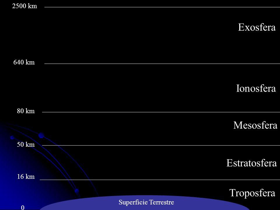 Estratosfera Mesosfera Ionosfera Exosfera Troposfera Superficie Terrestre 0 16 km 50 km 80 km 640 km 2500 km