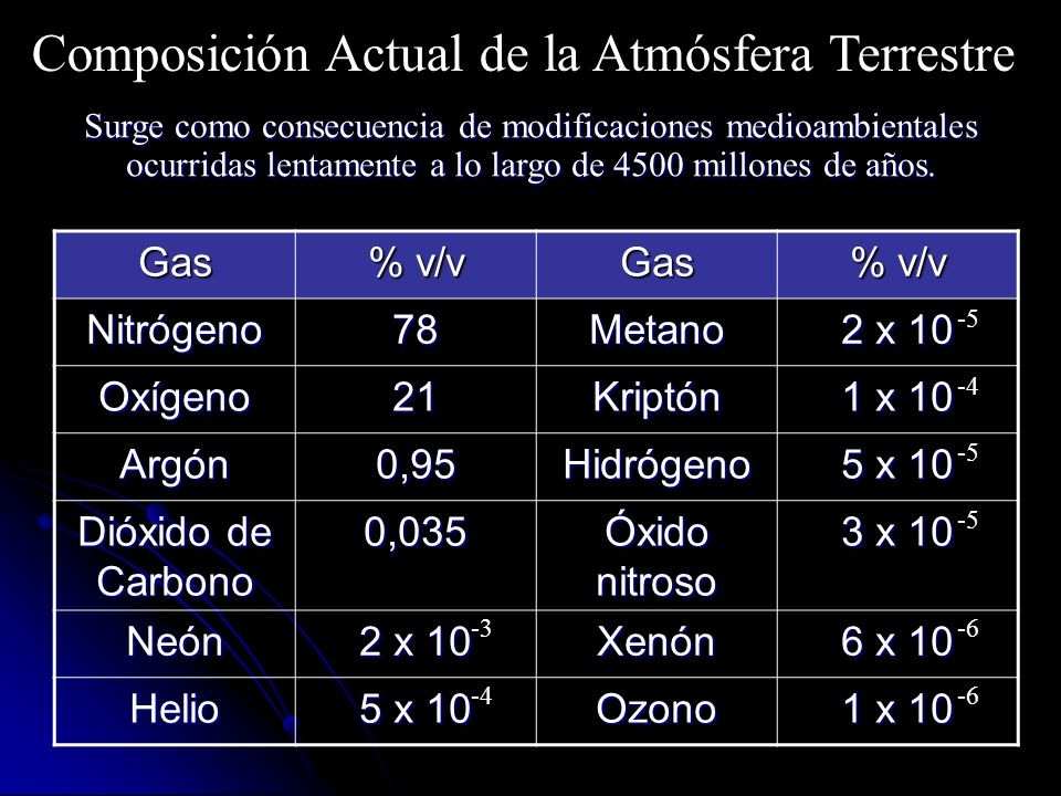 Gas % v/v Gas Nitrógeno78Metano 2 x 10 Oxígeno21Kriptón 1 x 10 Argón0,95Hidrógeno 5 x 10 Dióxido de Carbono 0,035 Óxido nitroso 3 x 10 Neón 2 x 10 Xenón 6 x 10 Helio 5 x 10 Ozono 1 x 10 Composición Actual de la Atmósfera Terrestre -4 -3 -5 -6 -4 -5 -6 Surge como consecuencia de modificaciones medioambientales ocurridas lentamente a lo largo de 4500 millones de años.