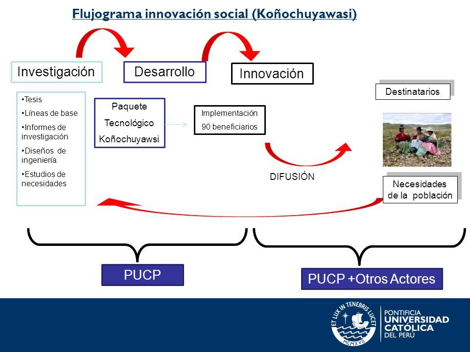 Flujograma innovación social (Koñochuyawasi) Investigación Paquete Tecnológico Koñochuyawsi Destinatarios Desarrollo Innovación Tesis Líneas de base I