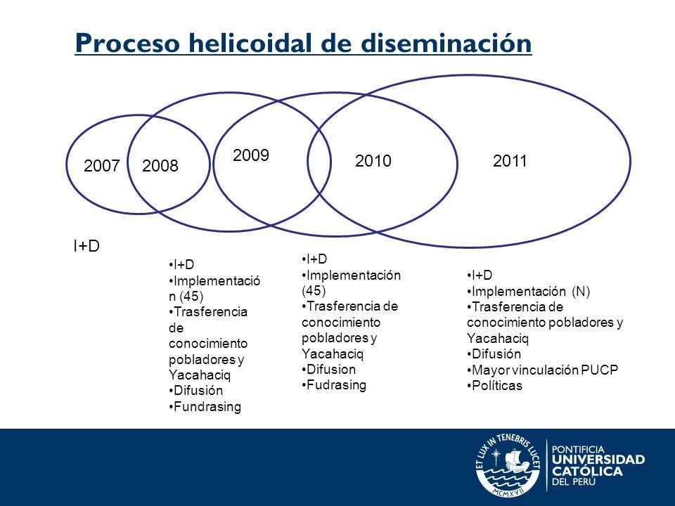 Proceso helicoidal de diseminación I+D Implementació n (45) Trasferencia de conocimiento pobladores y Yacahaciq Difusión Fundrasing 2008 2009 I+D Impl