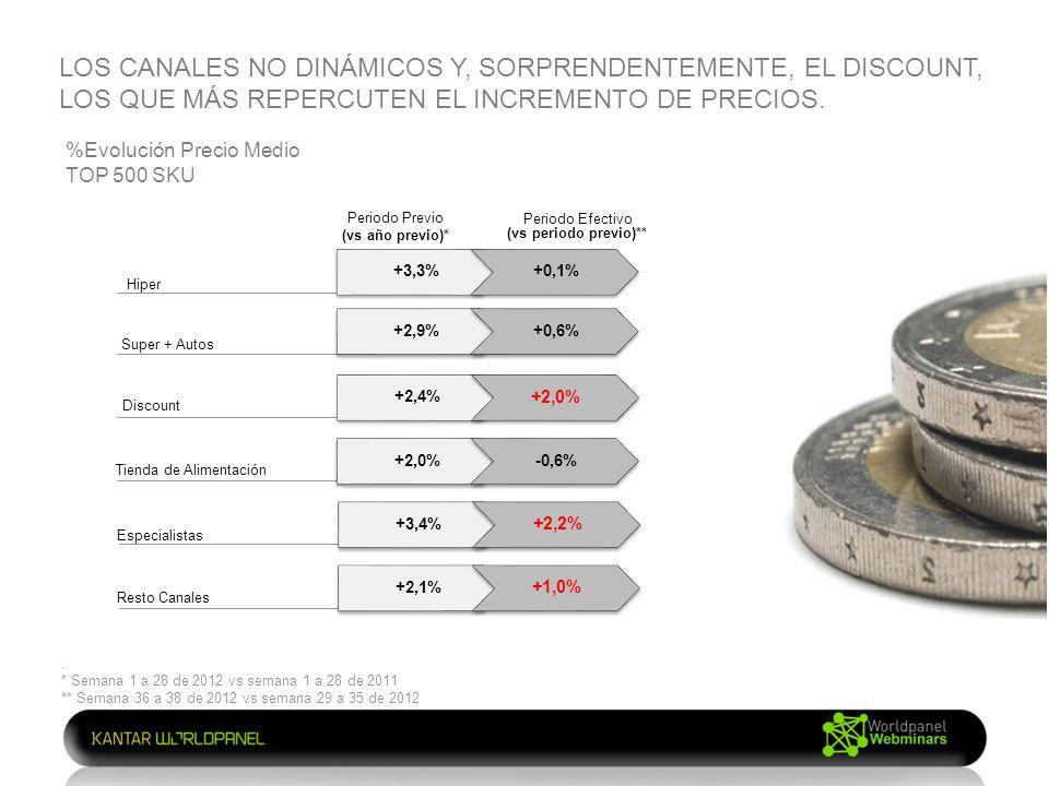Hiper Super + Autos Discount Tienda de Alimentación +3,3%+0,1% +2,9%+0,6% +2,4% +2,0% -0,6% Periodo Previo (vs año previo)* Periodo Efectivo (vs periodo previo)** %Evolución Precio Medio TOP 500 SKU Resto Canales +3,4% +2,2% +2,1% +1,0% Especialistas LOS CANALES NO DINÁMICOS Y, SORPRENDENTEMENTE, EL DISCOUNT, LOS QUE MÁS REPERCUTEN EL INCREMENTO DE PRECIOS..
