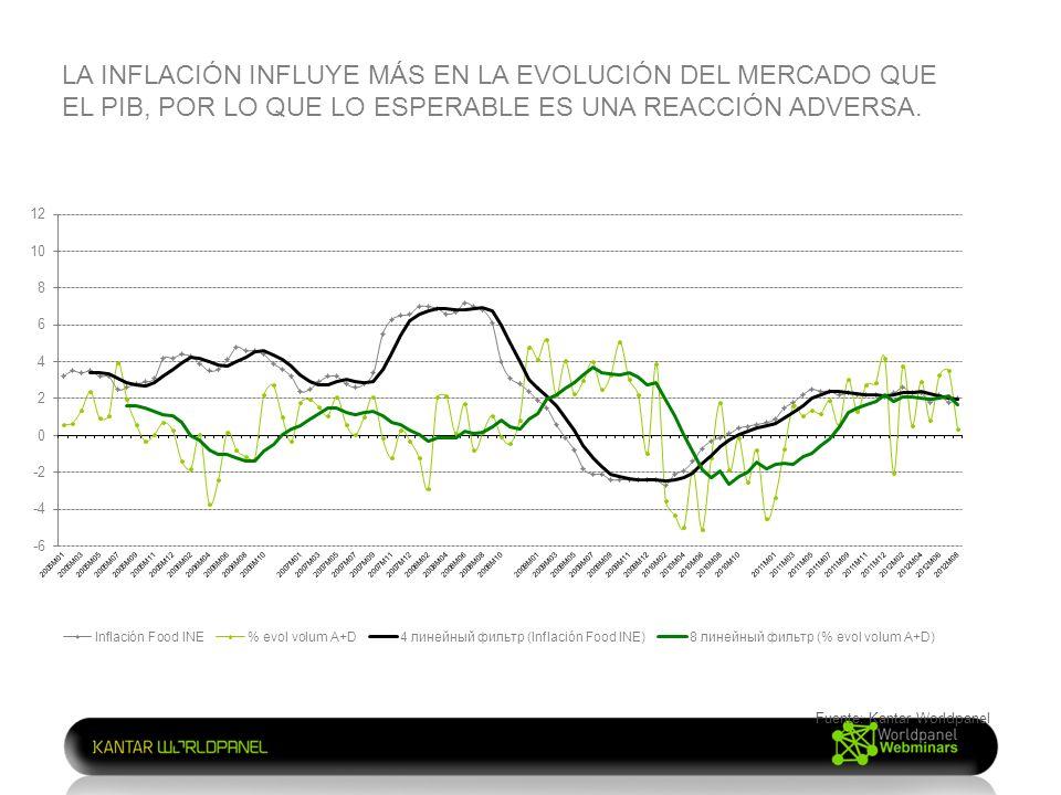 LA INFLACIÓN INFLUYE MÁS EN LA EVOLUCIÓN DEL MERCADO QUE EL PIB, POR LO QUE LO ESPERABLE ES UNA REACCIÓN ADVERSA.
