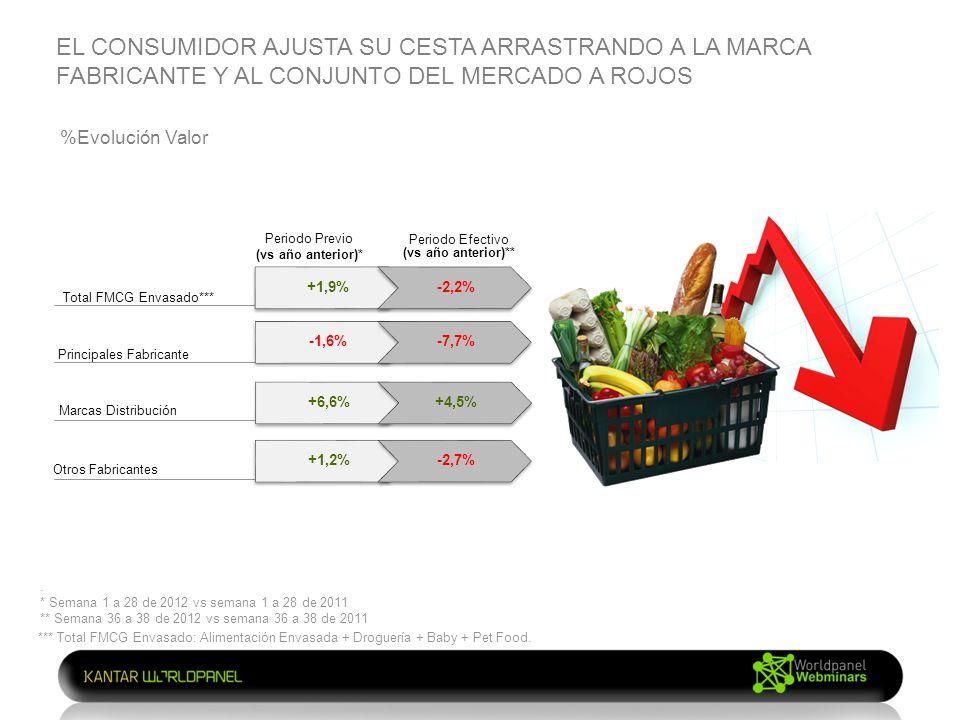 EL CONSUMIDOR AJUSTA SU CESTA ARRASTRANDO A LA MARCA FABRICANTE Y AL CONJUNTO DEL MERCADO A ROJOS %Evolución Valor Total FMCG Envasado*** Principales Fabricante Marcas Distribución Otros Fabricantes +1,9%-2,2% -1,6%-7,7% +6,6%+4,5% +1,2%-2,7% *** Total FMCG Envasado: Alimentación Envasada + Droguería + Baby + Pet Food.