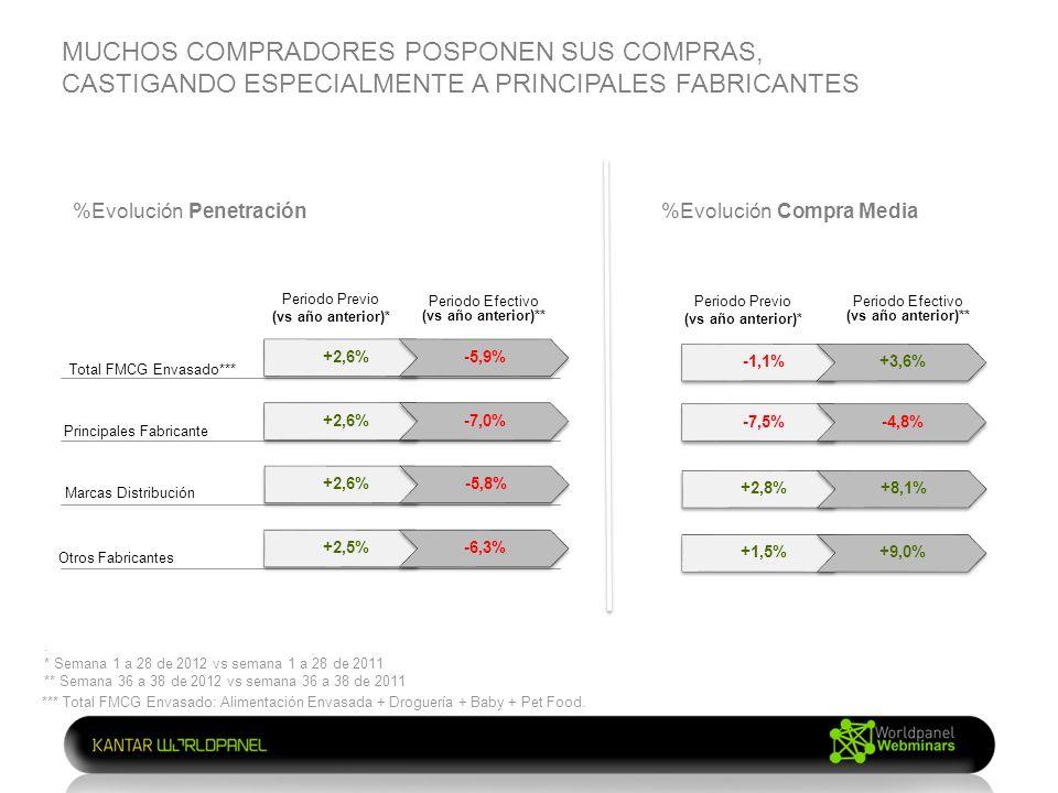 MUCHOS COMPRADORES POSPONEN SUS COMPRAS, CASTIGANDO ESPECIALMENTE A PRINCIPALES FABRICANTES %Evolución Penetración Total FMCG Envasado*** Principales Fabricante Marcas Distribución Otros Fabricantes +2,6%-5,9% +2,6%-7,0% +2,6%-5,8% +2,5%-6,3% -1,1%+3,6% -7,5%-4,8% +2,8%+8,1% +1,5%+9,0% %Evolución Compra Media Periodo Previo (vs año anterior)* Periodo Previo (vs año anterior)* *** Total FMCG Envasado: Alimentación Envasada + Droguería + Baby + Pet Food.