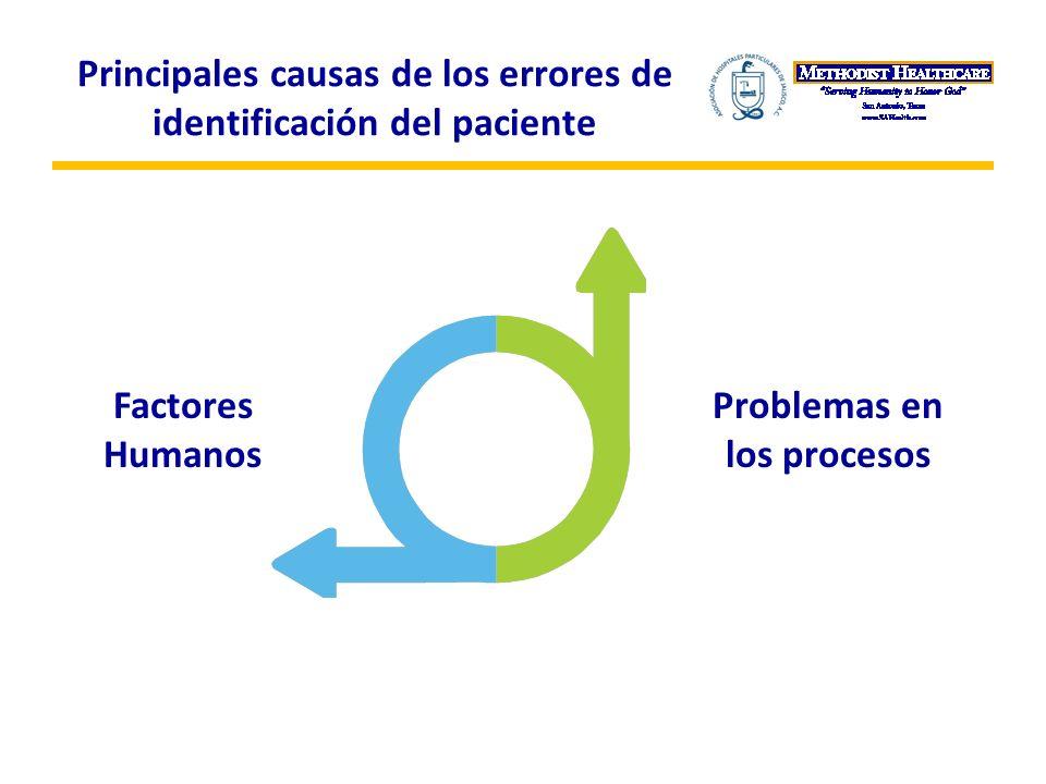 Principales causas de los errores de identificación del paciente Factores Humanos Problemas en los procesos