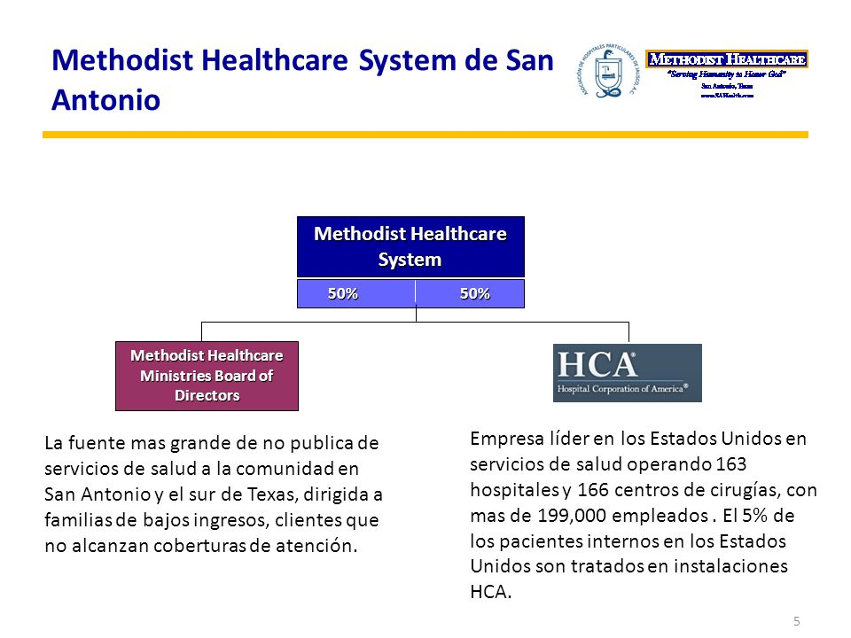 Methodist Healthcare Ministries Board of Directors Methodist Healthcare System 50% 50% Empresa líder en los Estados Unidos en servicios de salud opera