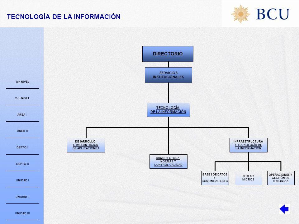 DESARROLLO E IMPLANTACIÓN DE APLICACIONES ARQUITECTURA, NORMAS Y CONTROL CALIDAD BASES DE DATOS Y COMUNICACIONES REDES Y MICROS OPERACIONES Y GESTIÓN DE USUARIOS TECNOLOGÍA DE LA INFORMACIÓN INFRAESTRUCTURA Y TECNOLOGÍA DE LA INFORMACIÓN SERVICIOS INSTITUCIONALES DIRECTORIO TECNOLOGÍA DE LA INFORMACIÓN 1er NIVEL 2do NIVEL ÁREA I ÁREA II DEPTO I DEPTO II UNIDAD I UNIDAD II UNIDAD III