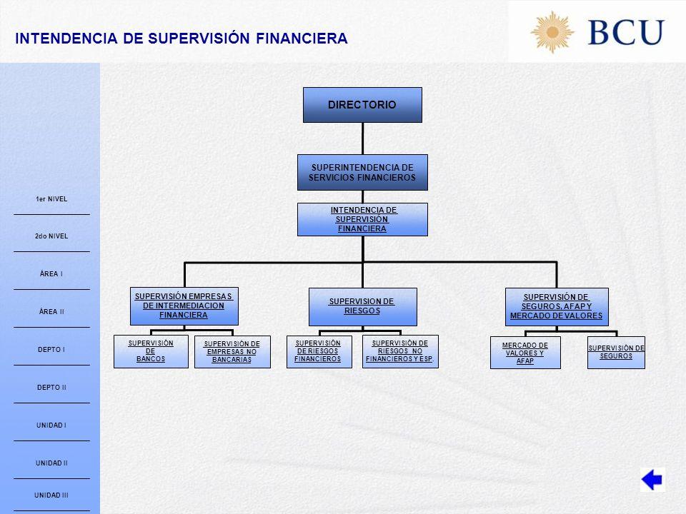 INTENDENCIA DE SUPERVISIÓN FINANCIERA SUPERVISIÓN EMPRESAS DE INTERMEDIACION FINANCIERA SUPERVISION DE RIESGOS SUPERVISIÓN DE SEGUROS, AFAP Y MERCADO DE VALORES SUPERINTENDENCIA DE SERVICIOS FINANCIEROS DIRECTORIO SUPERVISIÓN DE BANCOS SUPERVISIÓN DE EMPRESAS NO BANCARIAS SUPERVISIÓN DE RIESGOS NO FINANCIEROS Y ESPFINANCIEROS Y ESP.