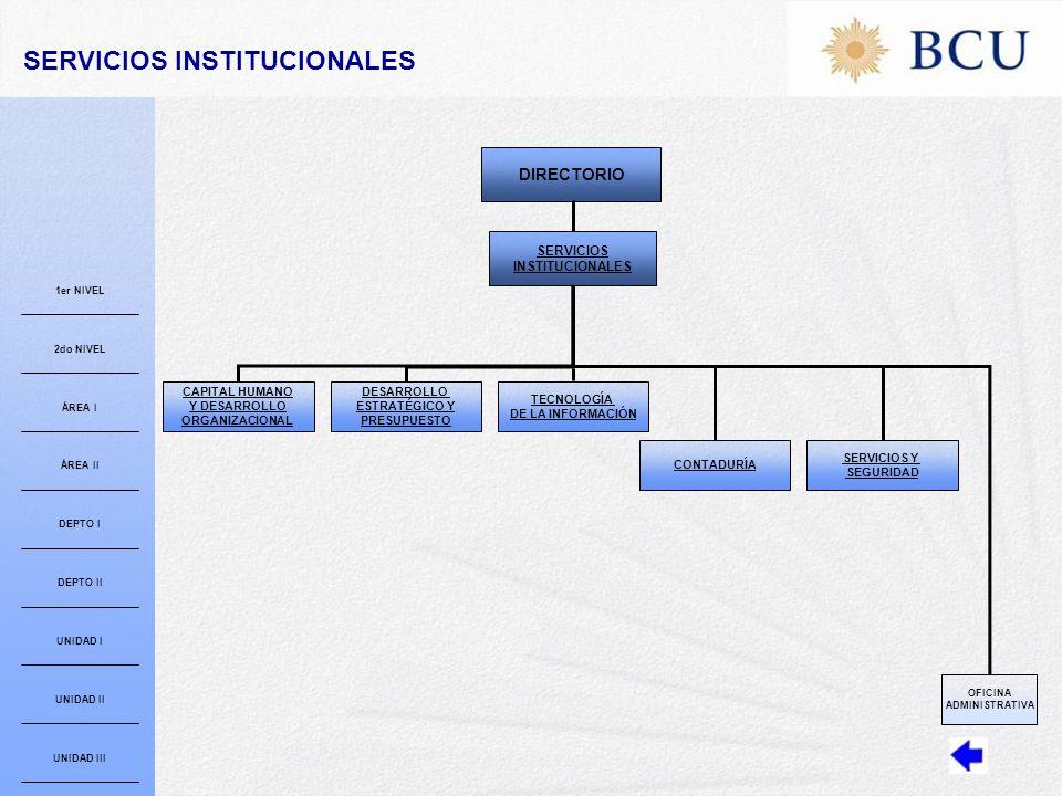 SERVICIOS INSTITUCIONALES CAPITAL HUMANO Y DESARROLLO ORGANIZACIONAL DESARROLLO ESTRATÉGICO Y PRESUPUESTO TECNOLOGÍA DE LA INFORMACIÓN CONTADURÍA SERVICIOS Y SEGURIDAD DIRECTORIO OFICINA ADMINISTRATIVA 1er NIVEL 2do NIVEL ÁREA I ÁREA II DEPTO I DEPTO II UNIDAD I UNIDAD II UNIDAD III SERVICIOS INSTITUCIONALES