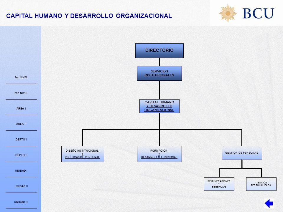 DISEÑO INSTITUCIONAL Y POLÍTICAS DE PERSONAL CAPITAL HUMANO Y DESARROLLO ORGANIZACIONAL FORMACIÓN Y DESARROLLO FUNCIONAL GESTIÓN DE PERSONAS ATENCIÓN PERSONALIZADA REMUNERACIONES Y BENEFICIOS SERVICIOS INSTITUCIONALES DIRECTORIO CAPITAL HUMANO Y DESARROLLO ORGANIZACIONAL 1er NIVEL 2do NIVEL ÁREA I ÁREA II DEPTO I DEPTO II UNIDAD I UNIDAD II UNIDAD III