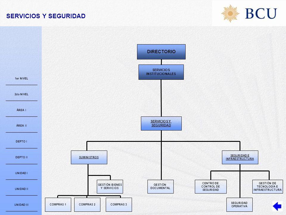 SUMINISTROS GESTIÓN DOCUMENTAL COMPRAS 1COMPRAS 2COMPRAS 3 GESTIÓN BIENES Y SERVICIOS CENTRO DE CONTROL DE SEGURIDAD OPERATIVA SERVICIOS Y SEGURIDAD SEGURIDAD E INFRAESTRUCTURA GESTIÓN DE TECNOLOGÍA E INFRAESTRUCTURA DIRECTORIO SERVICIOS Y SEGURIDAD 1er NIVEL 2do NIVEL ÁREA I ÁREA II DEPTO I DEPTO II UNIDAD I UNIDAD II UNIDAD III SERVICIOS INSTITUCIONALES