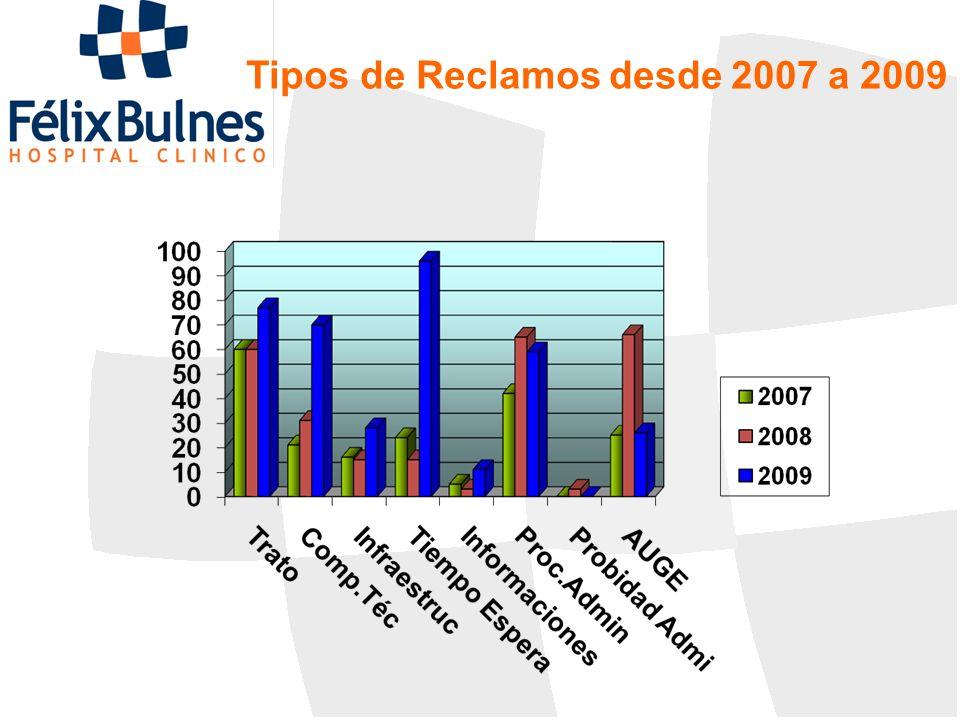 Tipos de Reclamos desde 2007 a 2009