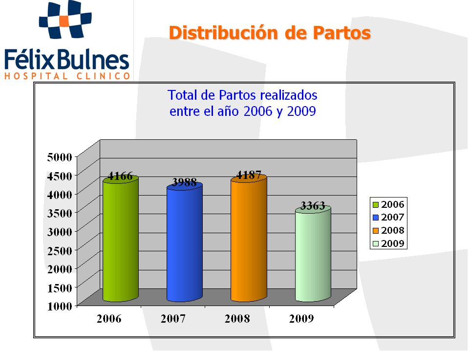 Distribución de Partos