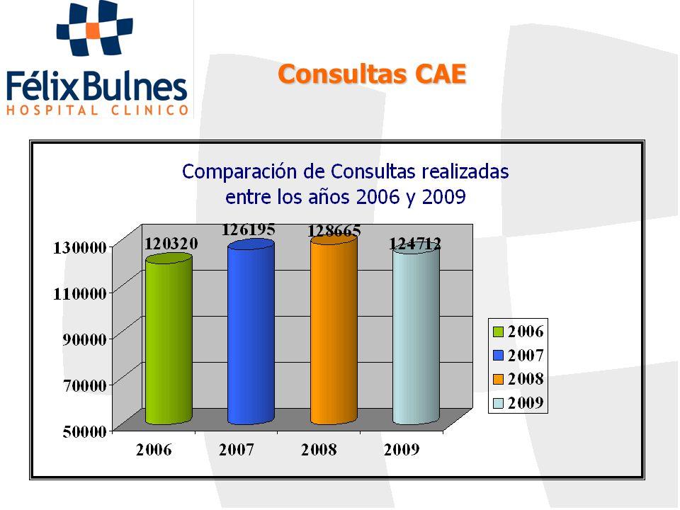 Consultas CAE