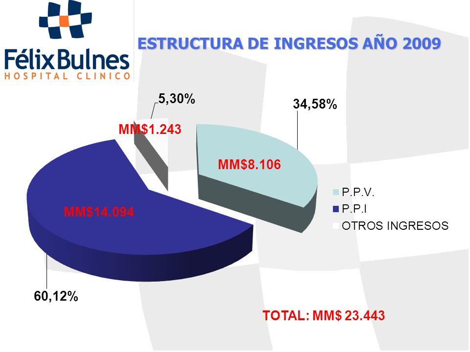 ESTRUCTURA DE INGRESOS AÑO 2009 MM$8.106 TOTAL: MM$ 23.443