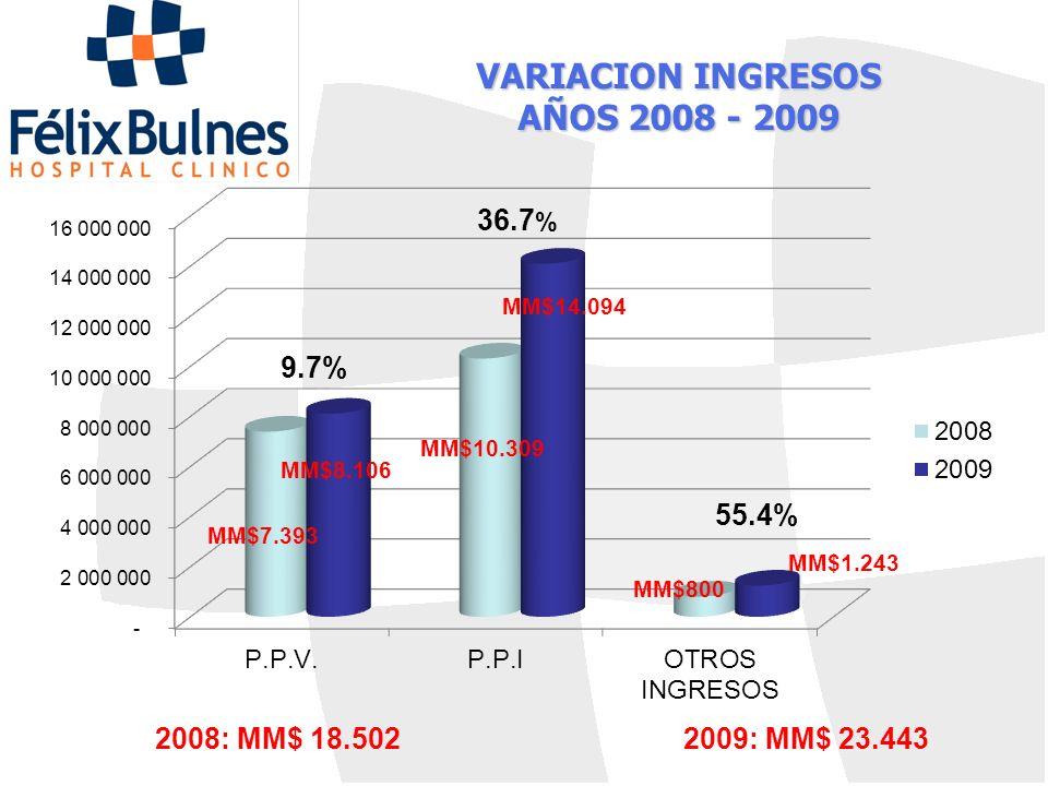 VARIACION INGRESOS AÑOS 2008 - 2009 55.4% 36.7 % 9.7% 2008: MM$ 18.5022009: MM$ 23.443