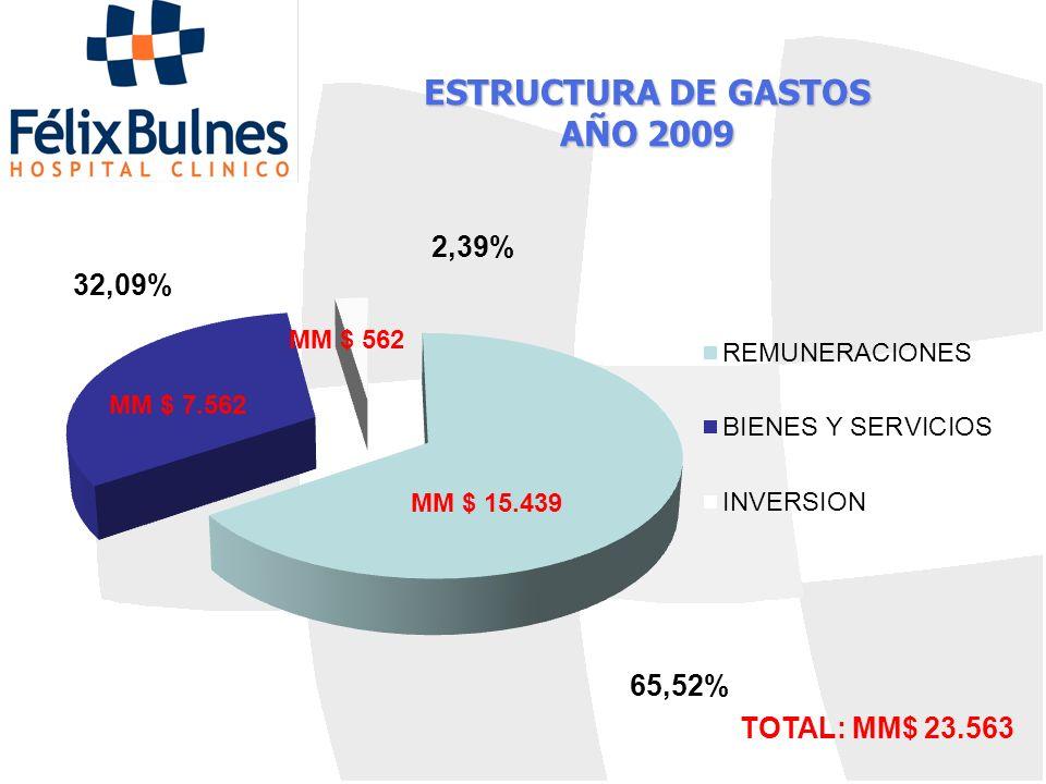 ESTRUCTURA DE GASTOS AÑO 2009 MM $ 15.439 MM $ 7.562 TOTAL: MM$ 23.563