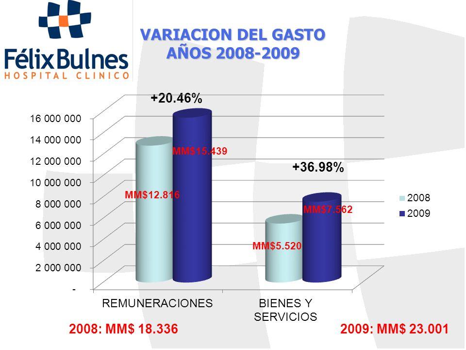 VARIACION DEL GASTO AÑOS 2008-2009 +36.98% +20.46% 2008: MM$ 18.3362009: MM$ 23.001