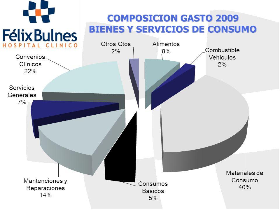 COMPOSICION GASTO 2009 BIENES Y SERVICIOS DE CONSUMO