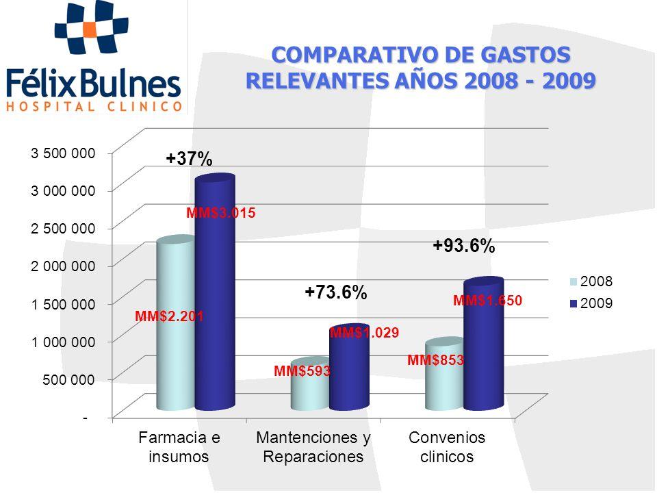 COMPARATIVO DE GASTOS RELEVANTES AÑOS 2008 - 2009 +73.6% +37%