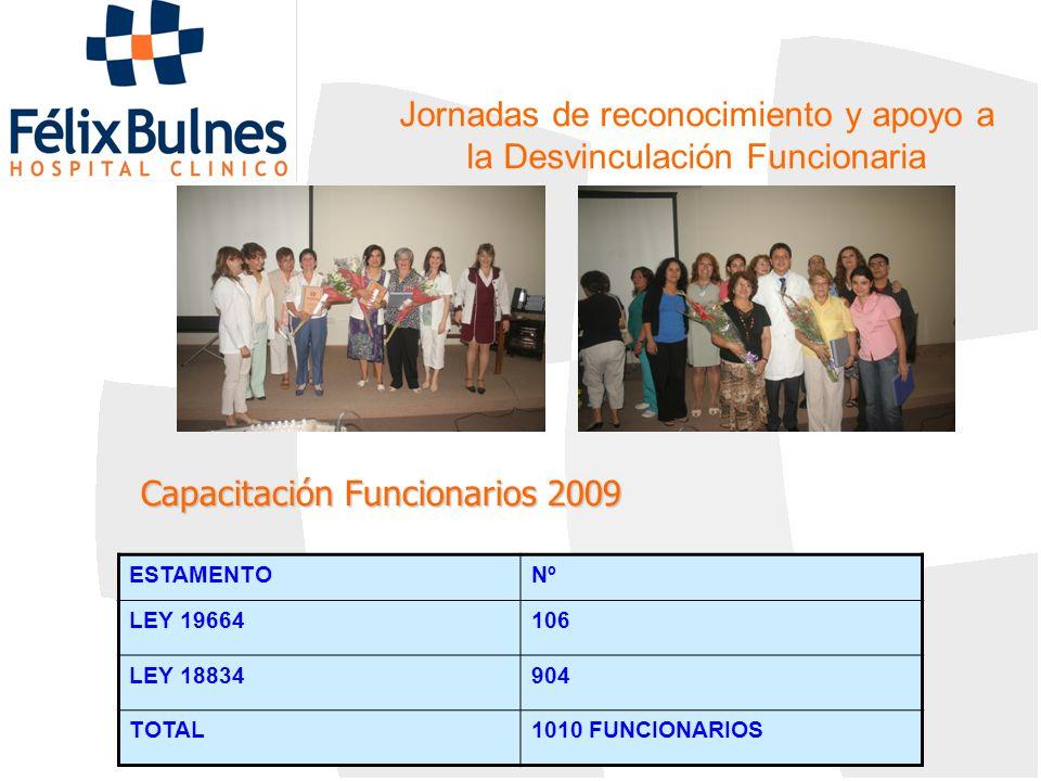 Capacitación Funcionarios 2009 ESTAMENTONº LEY 19664106 LEY 18834904 TOTAL1010 FUNCIONARIOS Jornadas de reconocimiento y apoyo a la Desvinculación Fun
