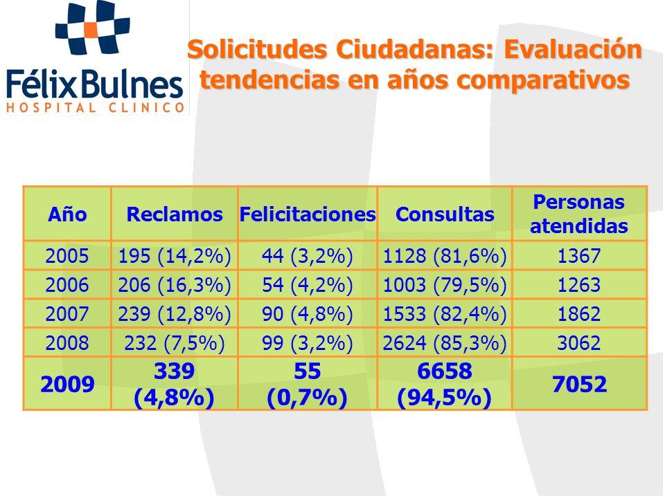 Solicitudes Ciudadanas: Evaluación tendencias en años comparativos AñoReclamosFelicitacionesConsultas Personas atendidas 2005195 (14,2%)44 (3,2%)1128