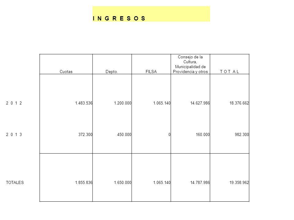 I N G R E S O S CuotasDepto.FILSA Consejo de la Cultura, Municipalidad de Providencia y otrosT O T A L 2 0 1 21.483.5361.200.0001.065.14014.627.98618.