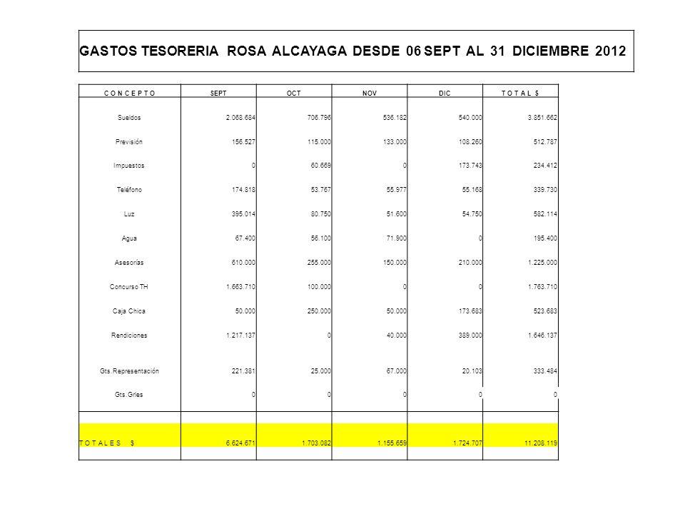 GASTOS TESORERIA ROSA ALCAYAGA DESDE 06 SEPT AL 31 DICIEMBRE 2012 C O N C E P T OSEPTOCTNOVDICT O T A L $ Sueldos2.068.684706.796536.182540.0003.851.6
