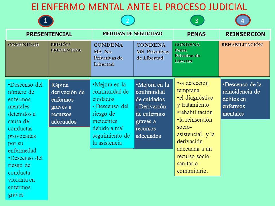 El ENFERMO MENTAL ANTE EL PROCESO JUDICIAL COMUNIDAD PRISIÓN PREVENTIVA CONDENA MS No Privativas de Libertad CONDENA MS Privativas de Libertad CONDENA
