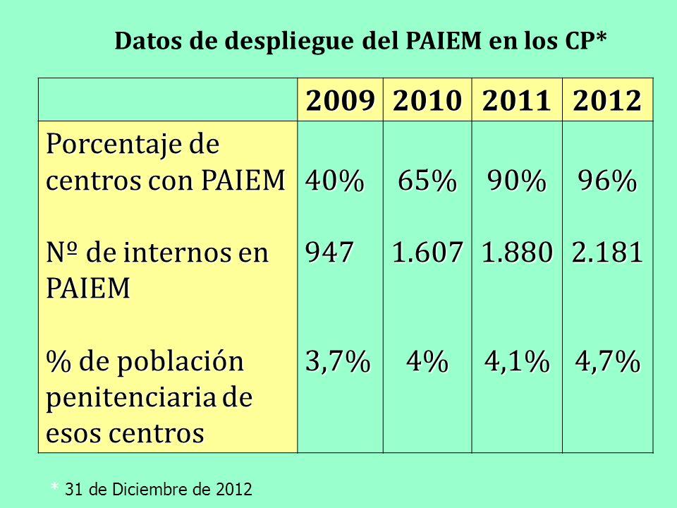 2009201020112012 Porcentaje de centros con PAIEM Nº de internos en PAIEM % de población penitenciaria de esos centros 40%9473,7%65%1.6074%90%1.8804,1%