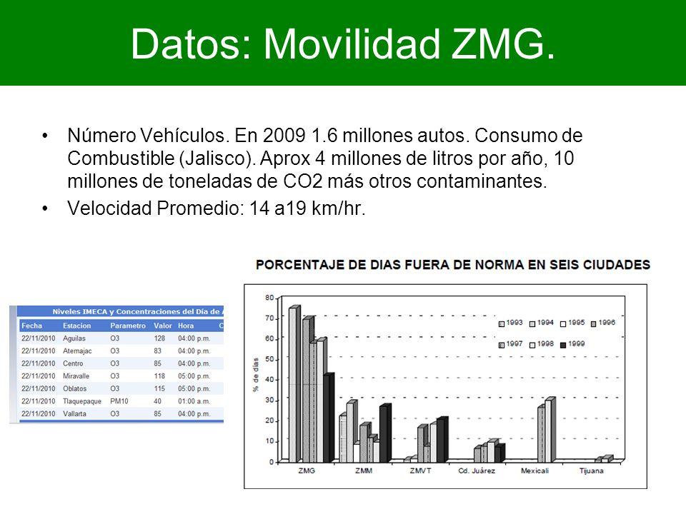 Datos: Movilidad ZMG. Número Vehículos. En 2009 1.6 millones autos. Consumo de Combustible (Jalisco). Aprox 4 millones de litros por año, 10 millones