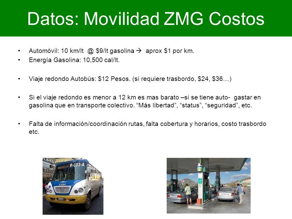 Datos: Movilidad ZMG Costos Automóvil: 10 km/lt @ $9/lt gasolina aprox $1 por km. Energía Gasolina: 10,500 cal/lt. Viaje redondo Autobús: $12 Pesos. (
