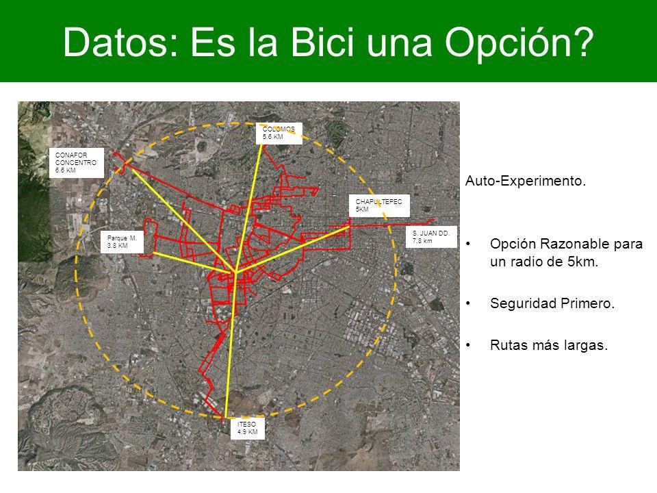 Datos: Es la Bici una Opción? Auto-Experimento. Opción Razonable para un radio de 5km. Seguridad Primero. Rutas más largas. ITESO 4.9 KM Parque M. 3.8
