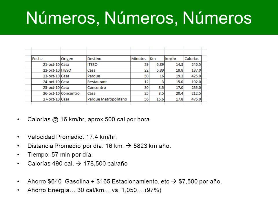 Números, Números, Números Calorías @ 16 km/hr, aprox 500 cal por hora Velocidad Promedio: 17.4 km/hr. Distancia Promedio por día: 16 km. 5823 km año.