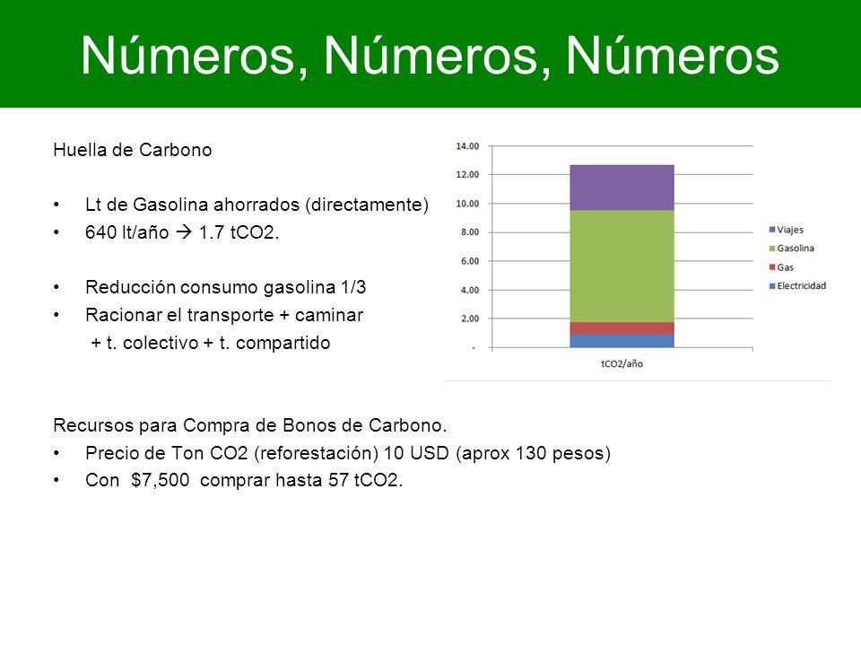 Números, Números, Números Huella de Carbono Lt de Gasolina ahorrados (directamente) 640 lt/año 1.7 tCO2. Reducción consumo gasolina 1/3 Racionar el tr