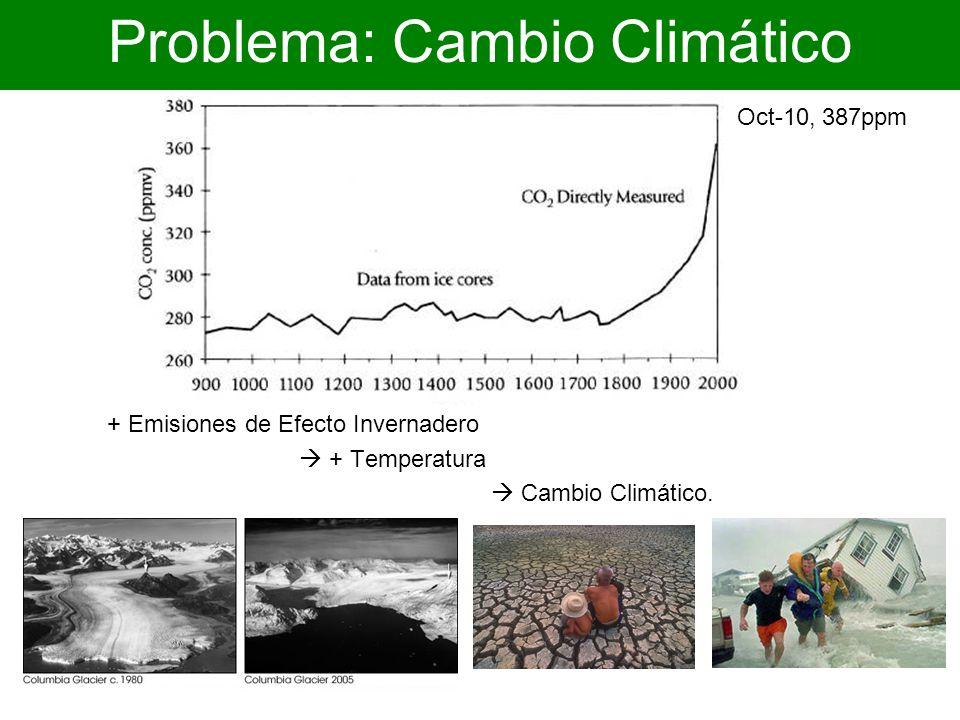 Emisiones de CO 2 Las emisiones de gases de efecto invernadero se producen por la quema de combustibles fósiles para transporte y el sector energético y por la deforestación y cambio de uso de suelo.