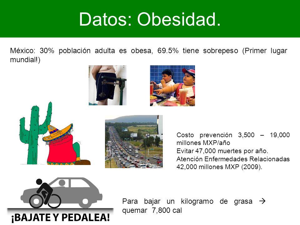 Datos: Obesidad. México: 30% población adulta es obesa, 69.5% tiene sobrepeso (Primer lugar mundial!) Para bajar un kilogramo de grasa quemar 7,800 ca