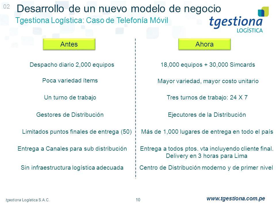 10 tgestiona Logística S.A.C. www.tgestiona.com.pe 02 Desarrollo de un nuevo modelo de negocio Tgestiona Logística: Caso de Telefonía Móvil Despacho d