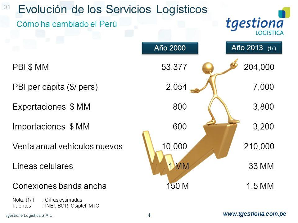 4 tgestiona Logística S.A.C. www.tgestiona.com.pe Evolución de los Servicios Logísticos Cómo ha cambiado el Perú 01 Año 2000 Año 2013 (1/.) PBI $ MM53