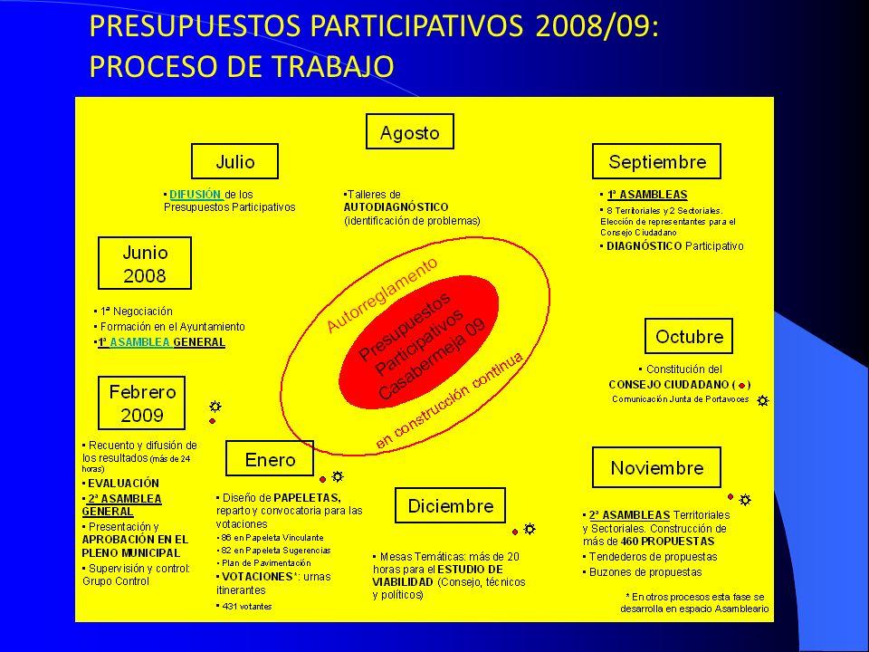 PRESUPUESTOS PARTICIPATIVOS 2008/09: PROCESO DE TRABAJO
